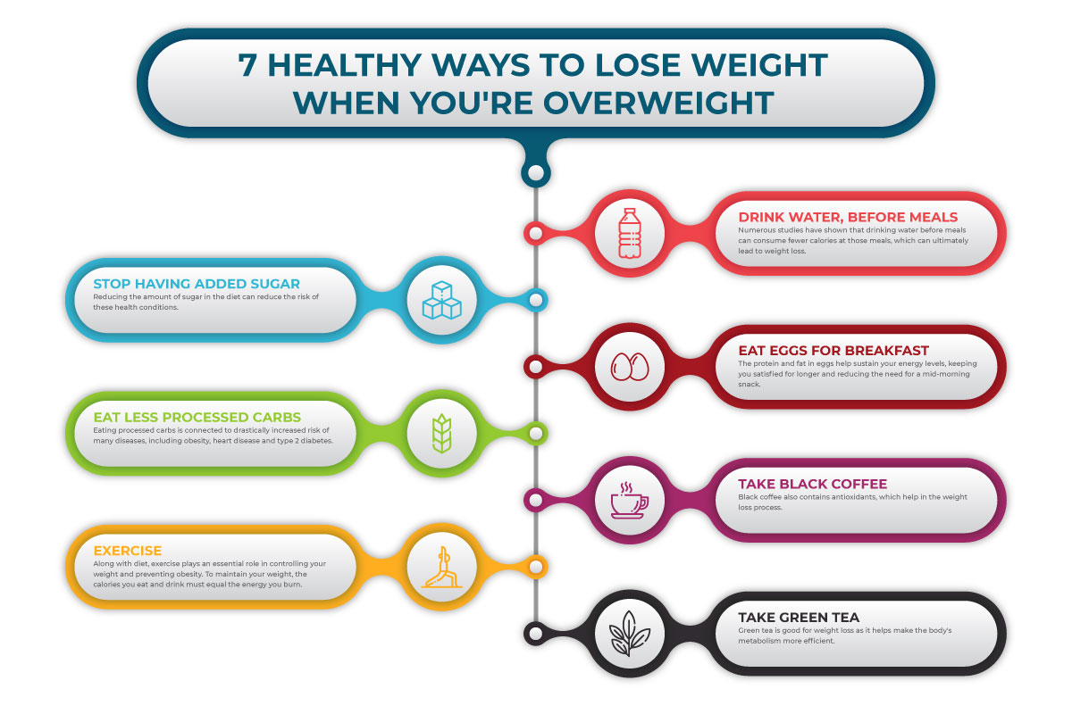 7-HEALTHY-WAYS-TO-LOSE-WEIGHT-WHEN-YOU'RE-OVERWEIGHT