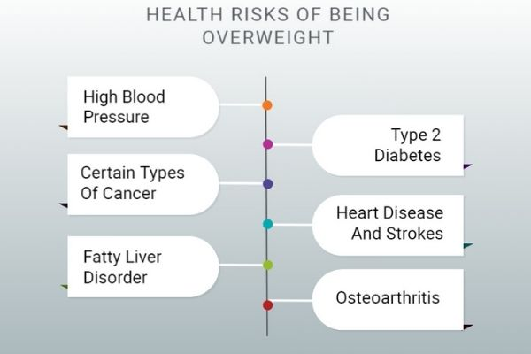 health risk of being overweight